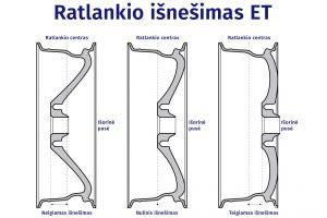 Ratlankių išmatavimai ET