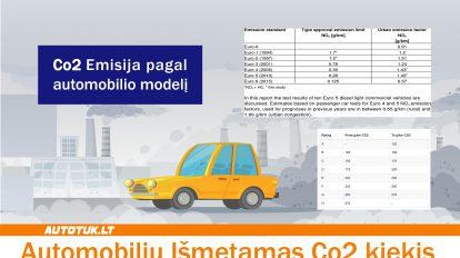 Automobilių išmetamas co2 kiekis
